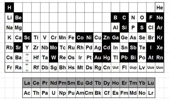 Elements citats en el Chemowocky. Il·lustració de l'autor.