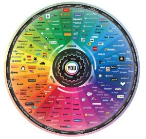 """Les xarxes socials, segons """"The Conversation Prism"""". Fes doble clic per ampliar."""